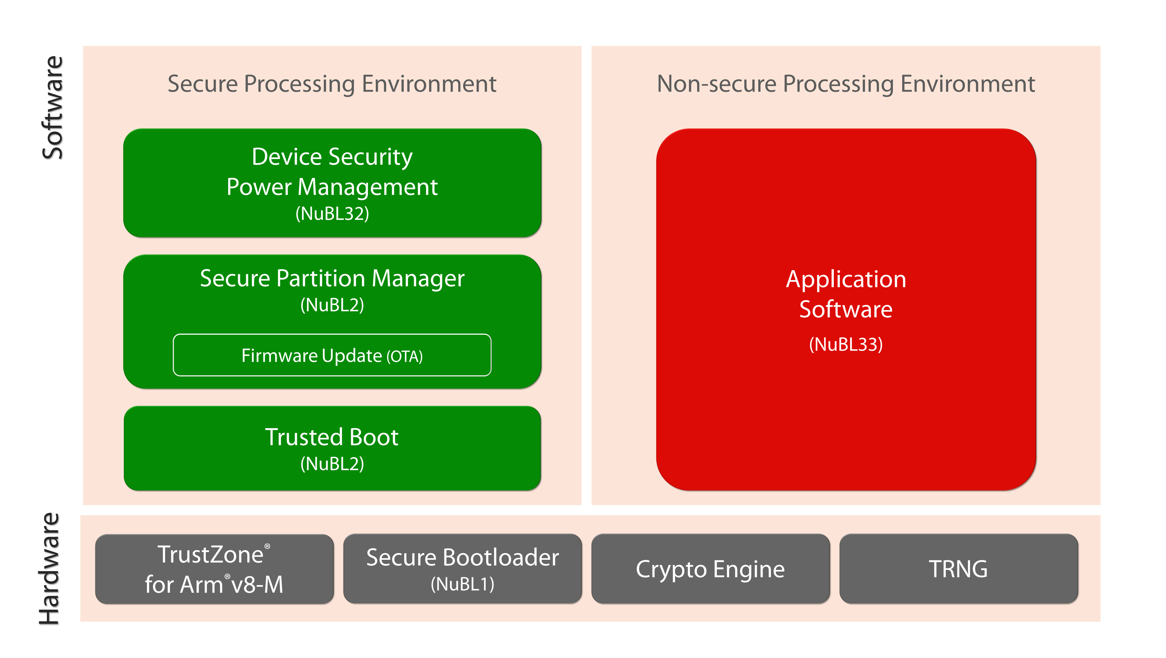 Nuvoton Secure Microcontroller Platform Architecture